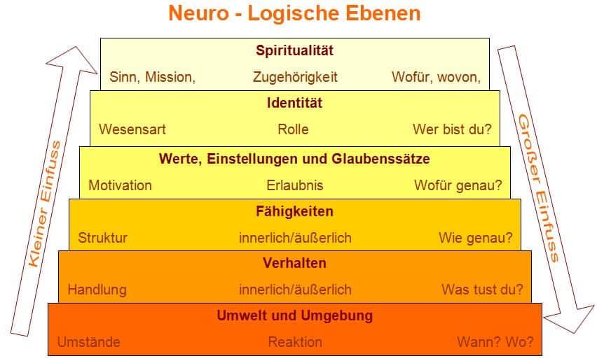 NLP Ausbildung Hochsensible